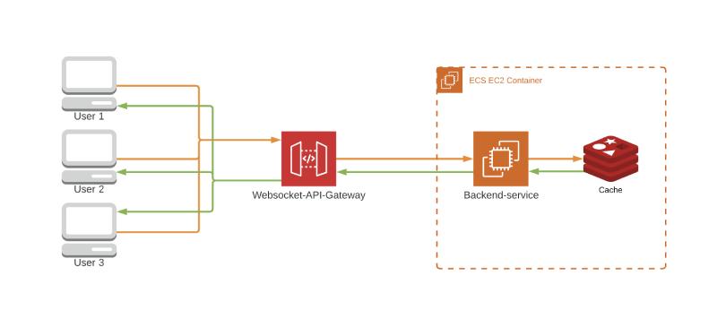 [AWS] ทำ Websocket ใน API-Gateway ผ่าน HTTP