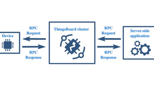 [Thingsboard] ควบคุมอุปกรณ์ผ่าน REST API