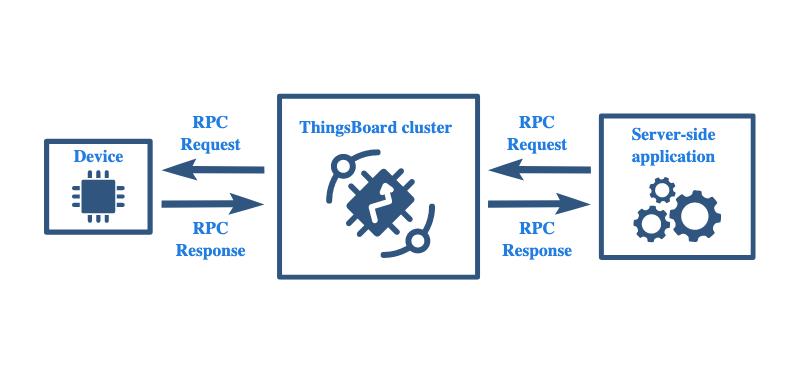 thingsboard-rpc